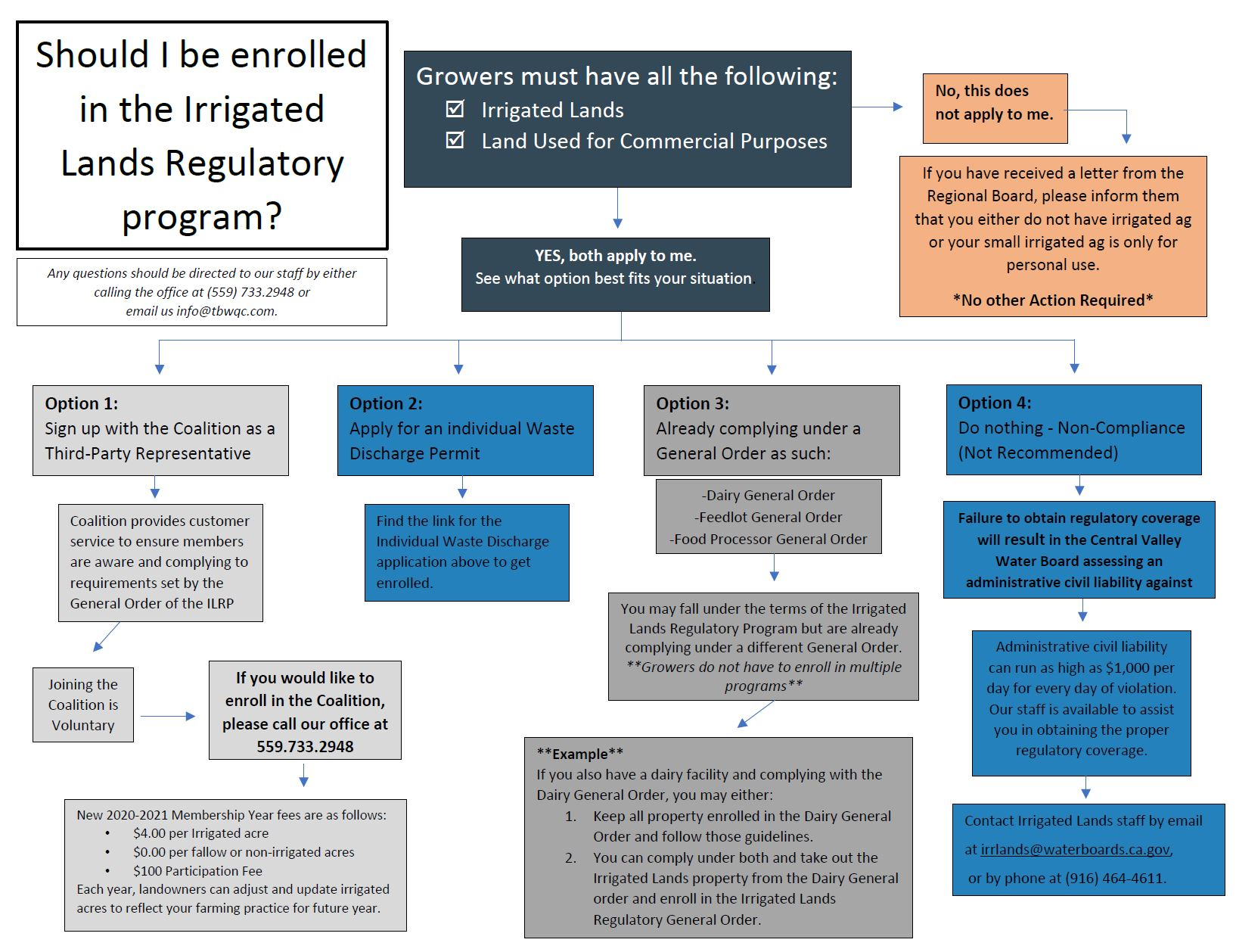 should-i-be-enrolled-in-the-irrigated-lands-regulatory-program_chart